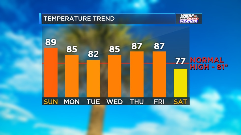 We will drop the temperatures down into the lower 80s by the start of the week.