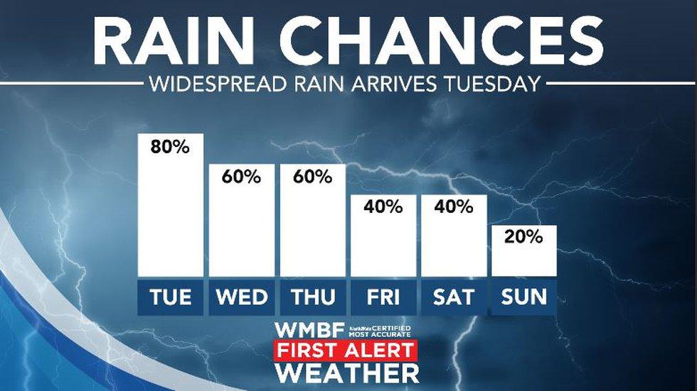 Rain chances remain high this week.