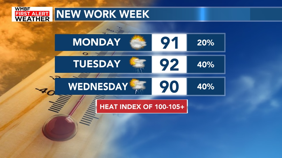 The new week features plenty of heat and humidity with afternoon showers and storms.