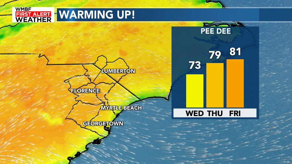 We only go up from here with highs in the upper 70s to lower 80s by the end of the week.