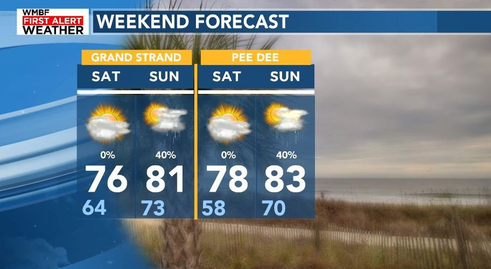 Scattered showers arrive Sunday.