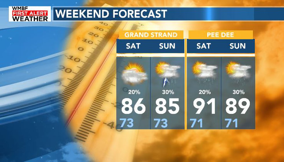 Isolated showers and warm temperatures will continue into our Sunday.