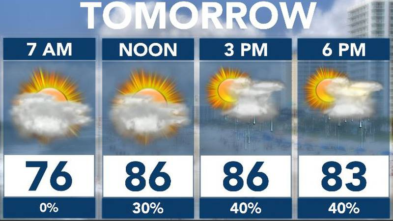 Pop up storms and humid.