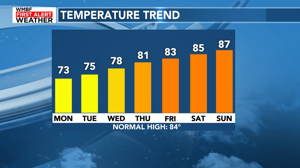 Highs will climb and the sunshine will return for the end of the week.