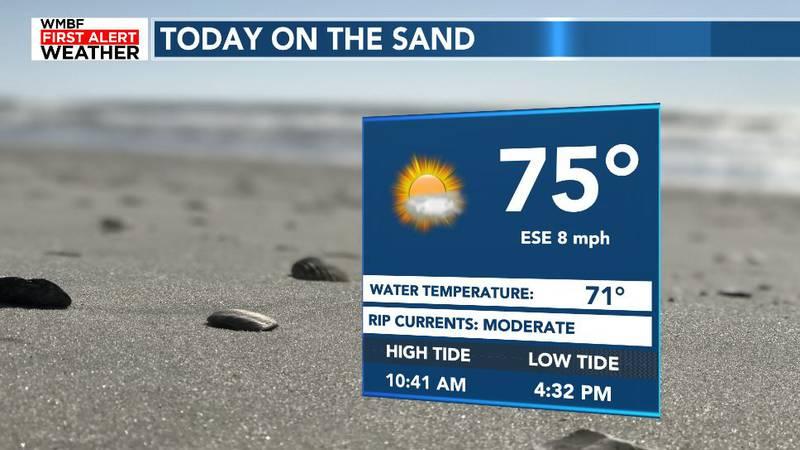 Today's Beach Forecast