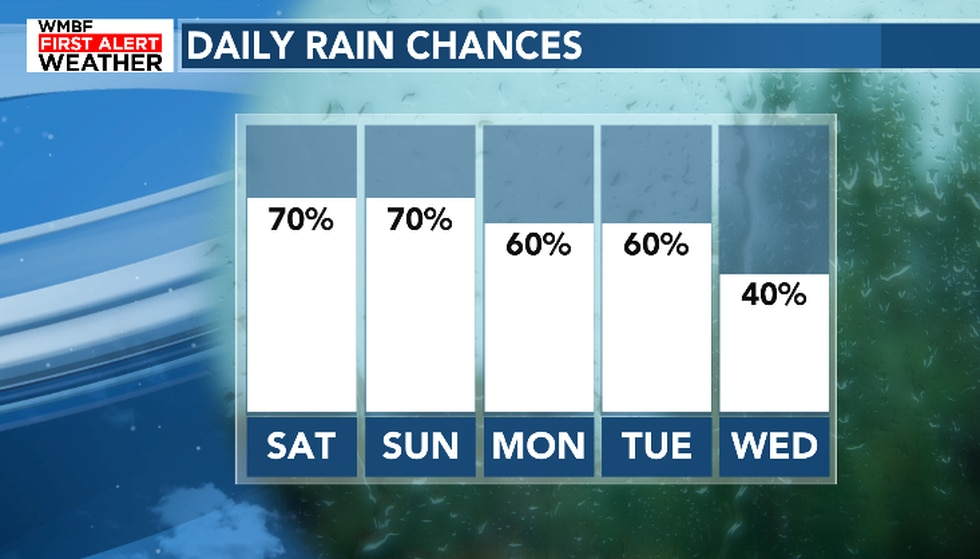 Scattered to widespread rain is expected to continue into early next week.