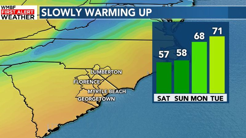 But warmer air arrives by Monday