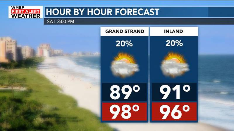 Heat Index Today