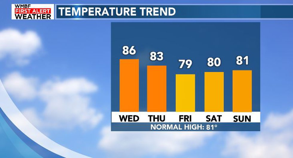 Slightly cooler to end the week.