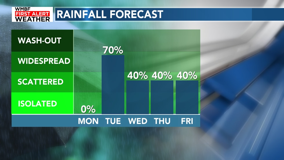 Plenty of rain in the forecast this week