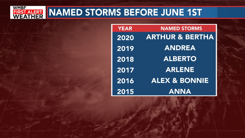 If Ana forms, this will be the 7th straight year of a storm named before hurricane season.
