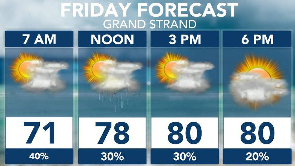 Humid with a few showers.