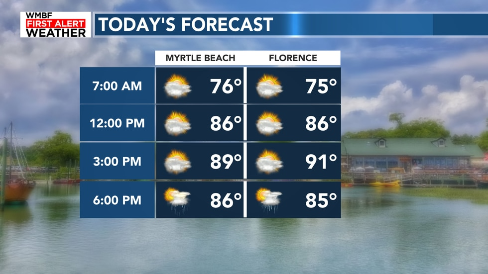 Highs climb this afternoon before the rain chances ramp up.