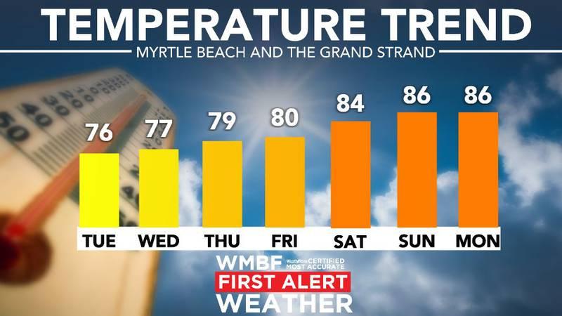 Warming up this week.