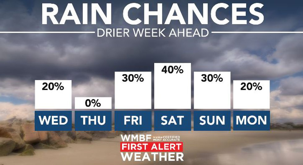 Daily storm chances return this weekend.