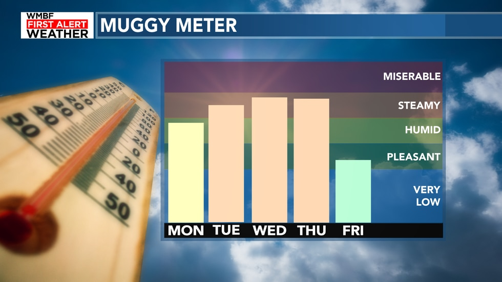 The muggy meter climbs through the middle of the week.