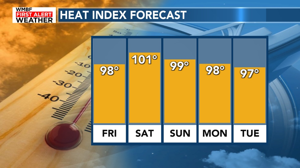 It's a warm day and a warm stretch of weather with highs climbing into the upper 80s to lower...
