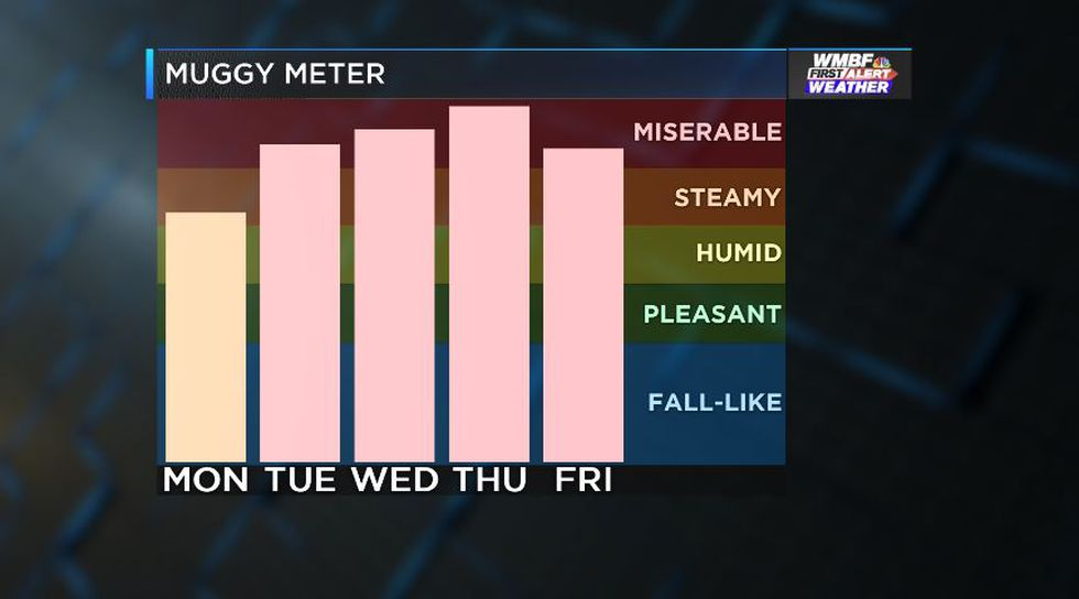 Staying humid through the week