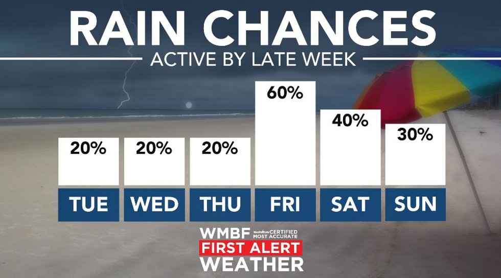 Active weather later this week.