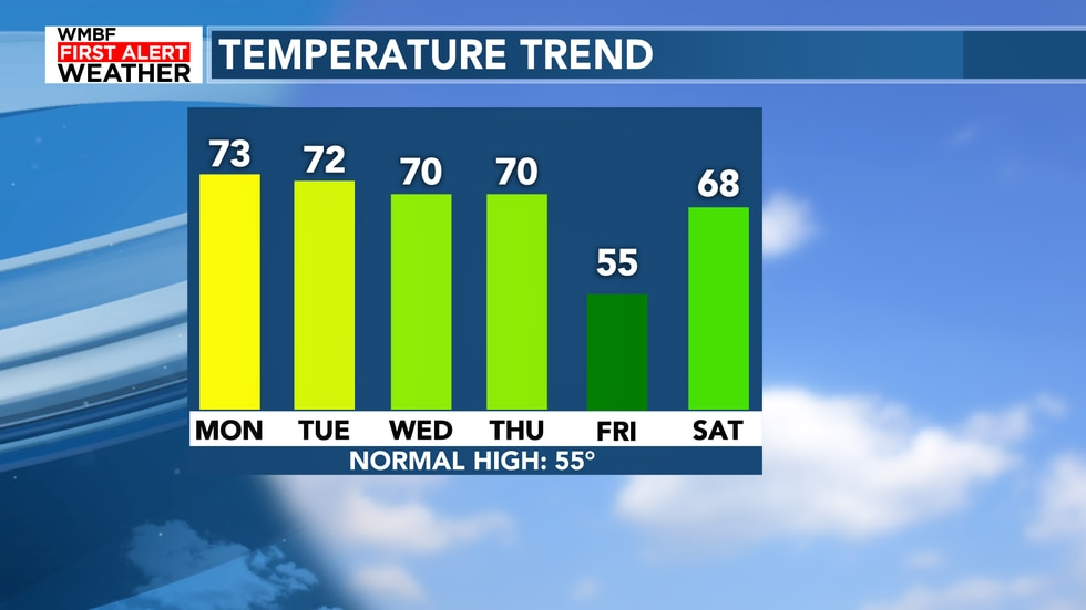 Highs will continue in the lower 70s for the next week before a cold front arrives on Thursday.