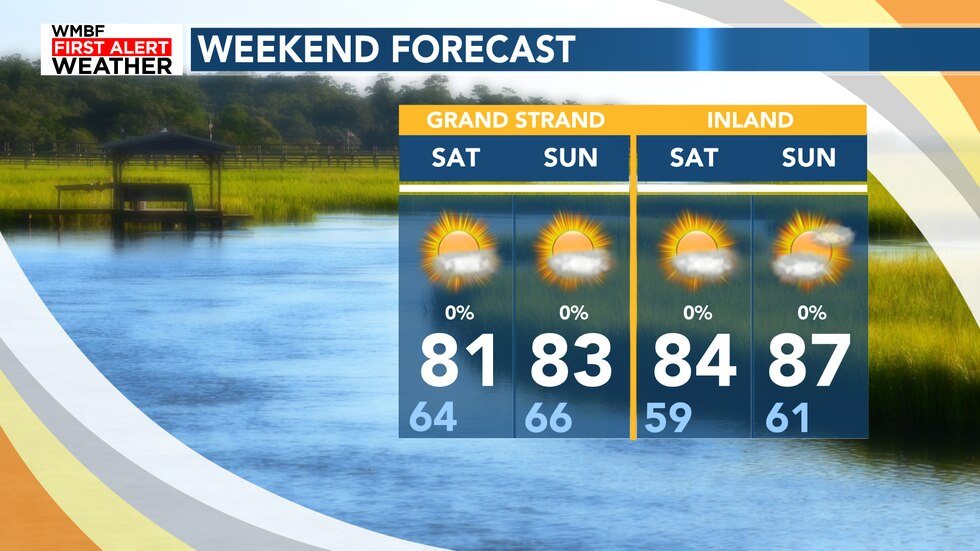 Low to mid 80s for the weekend with higher humidity working through by Sunday.
