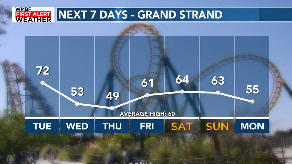 Our forecast will feature temperatures in the 40s, 50s, 60s and 70s over the next seven days.