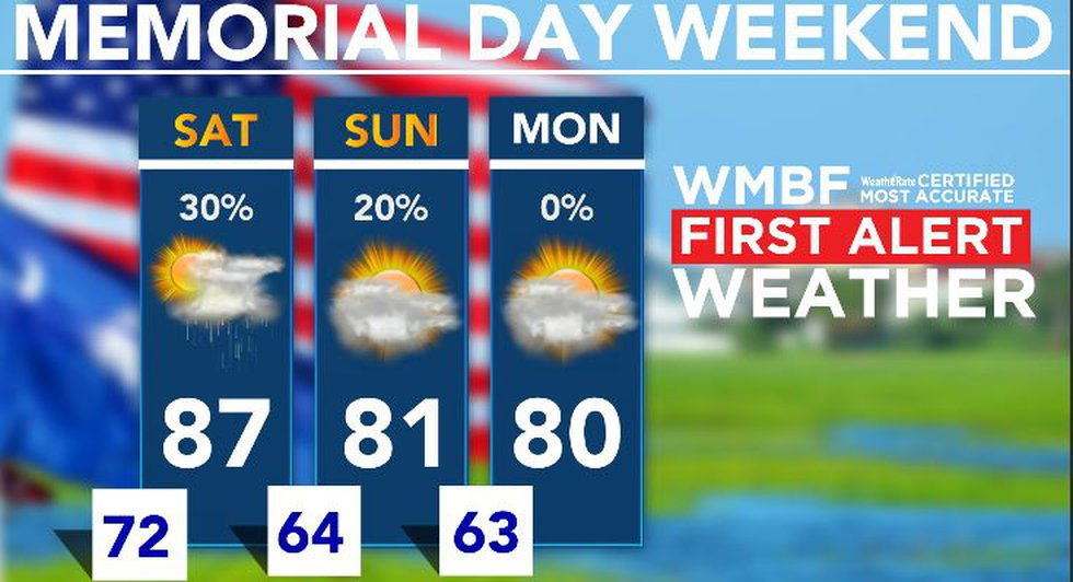 A few showers and storms are likely Saturday.