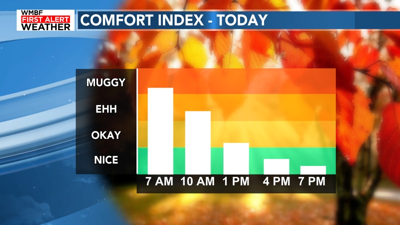While still muggy early, conditions improve quickly today!