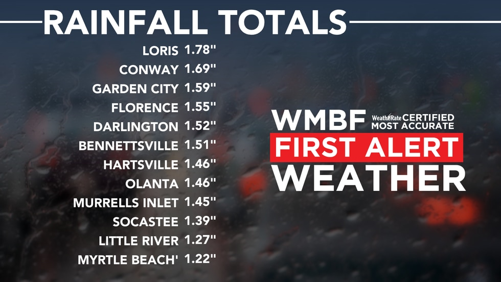 Here's a look at the totals from the Claudette in our area.