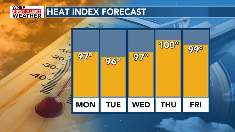 Plenty of heat this week