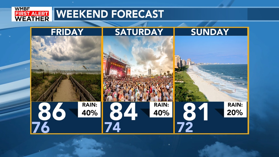 We hold onto the scattered showers and storms for the weekend with a slightly drier pattern for...