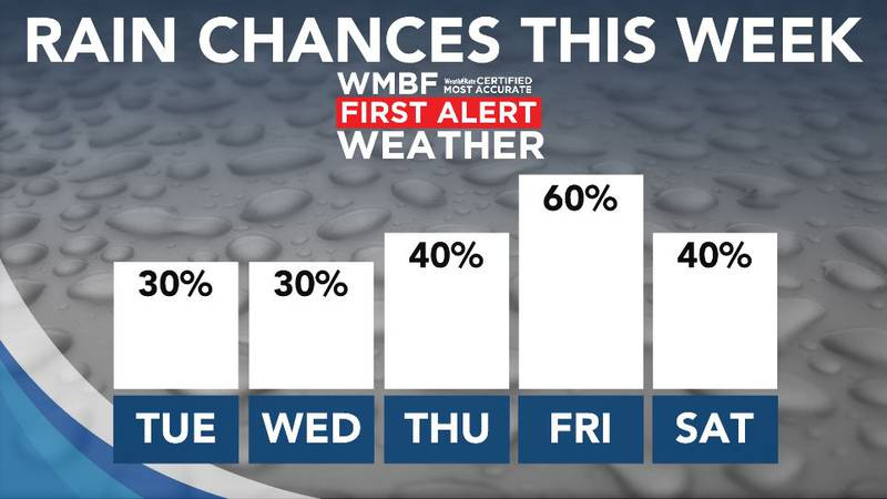 Showers will be possible off and on this week.