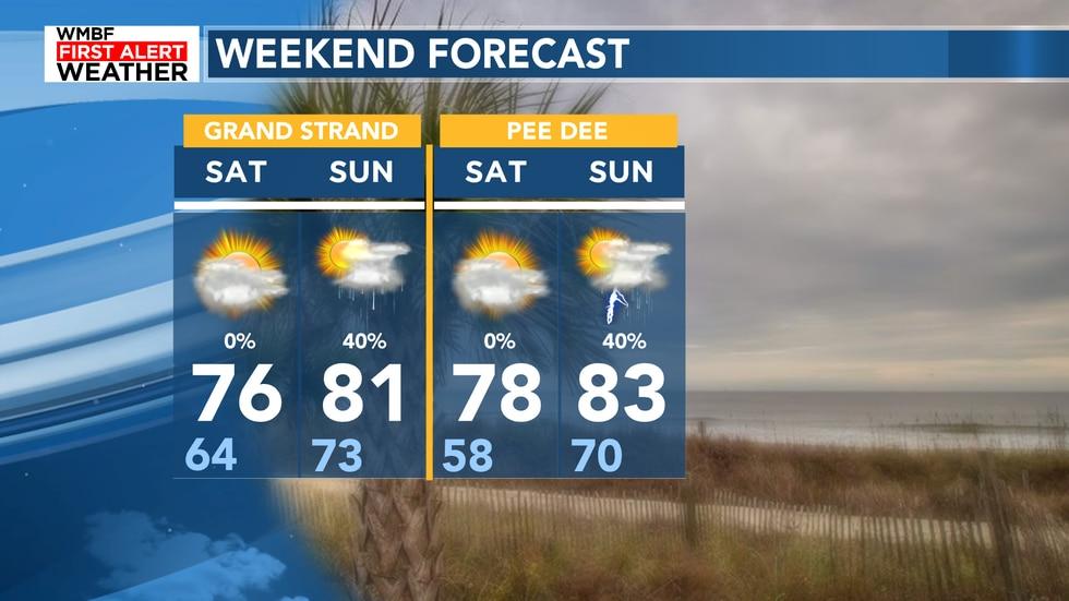 Rain returns by Sunday