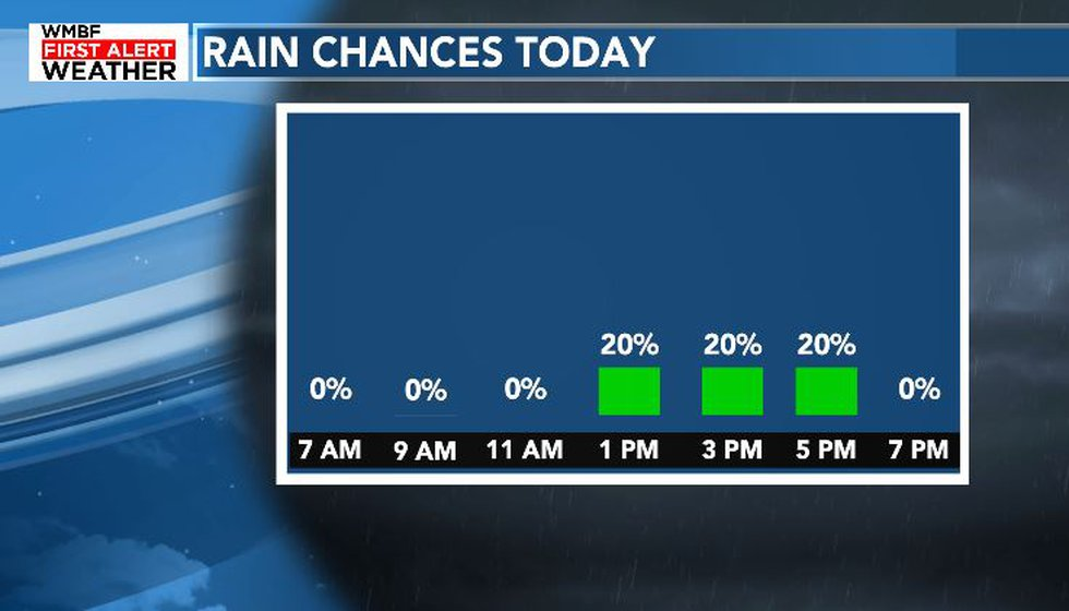 A few isolated pop-up showers and storms are possible today.