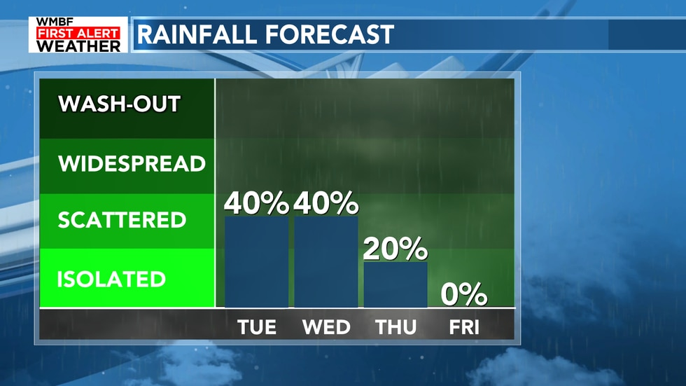 Scattered chances will continue on Wednesday before fading into the end of the week.