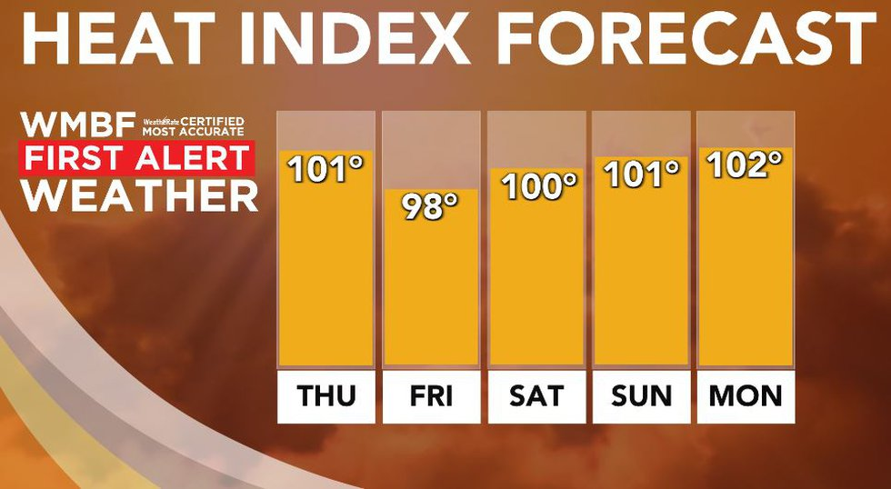 Hot and humid through the weekend.