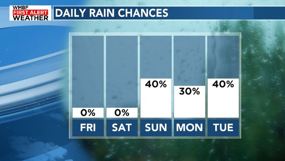 Showers are likely at times through early next week.