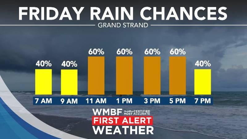 Rain chances return.