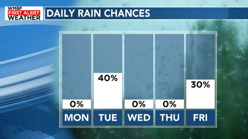 Quiet Monday followed by chances for storms Tuesday