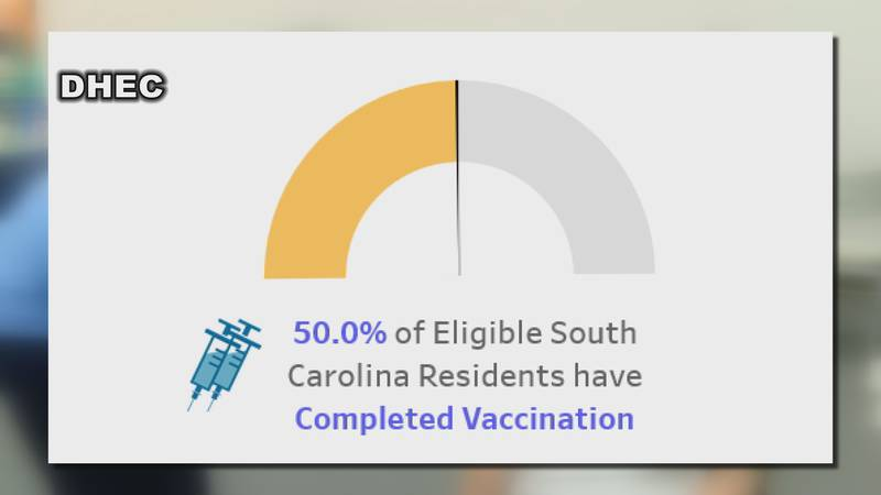 South Carolina now has half of it's eligible population vaccinated against COVID-19.