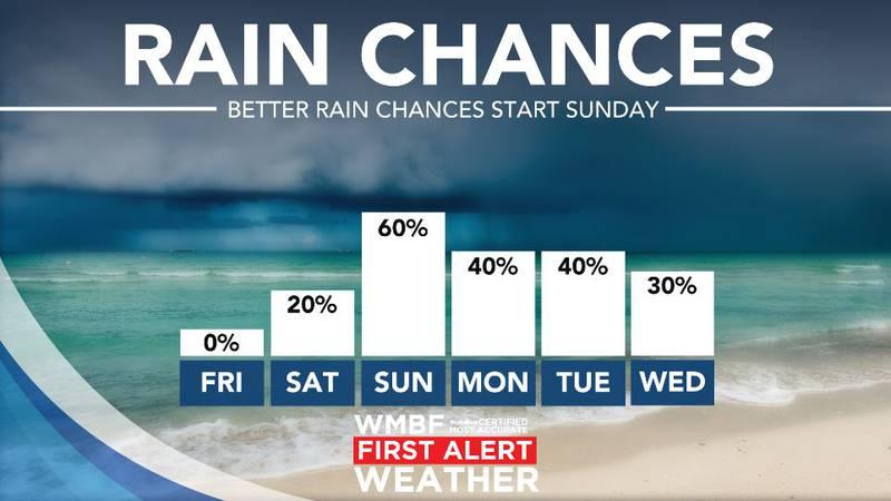 Rain chances start to increase on Sunday.