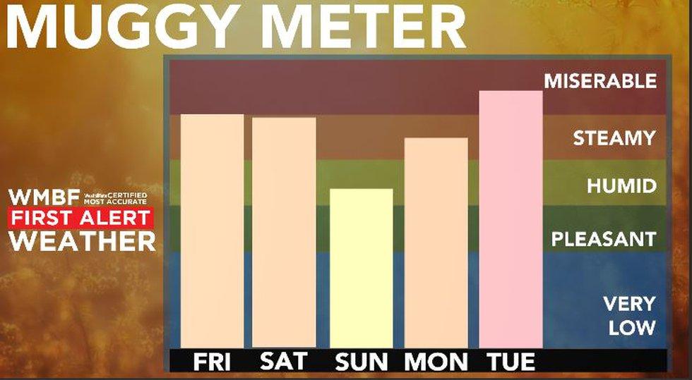 Slightly lower humidity arrives on Sunday.