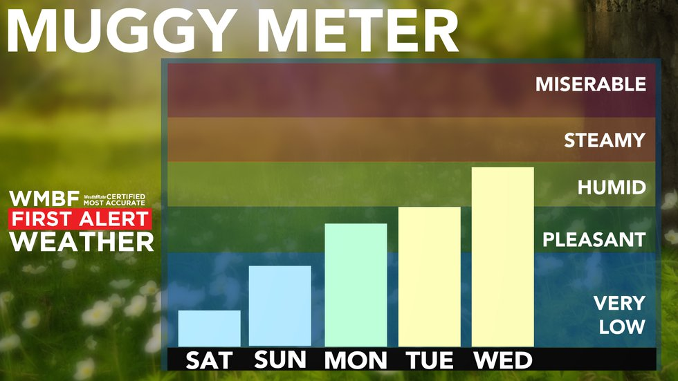 As we head into next week, the muggy meter will climb quickly as a taste of summer really...