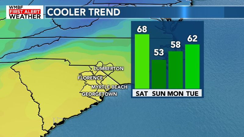 Cooler into Sunday and milder into Tuesday