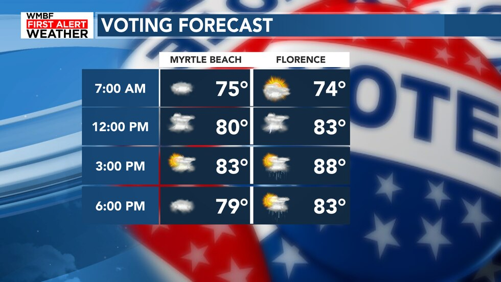 Headed to the polls today? Highs will be warm and humid with the best rain chances in the...