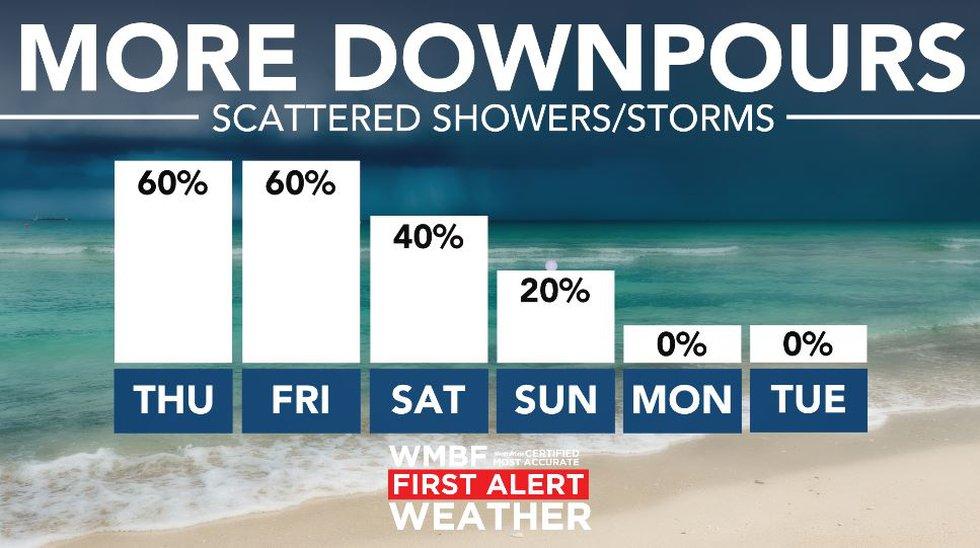 Rain chances linger through the weekend.