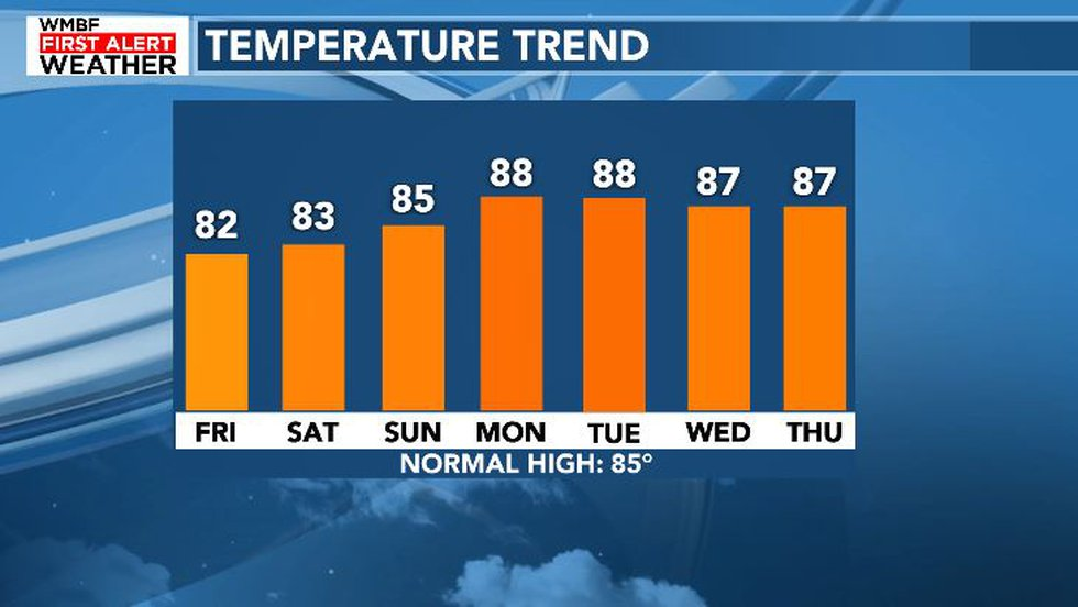Warm, summer-like temperatures will arrive early next week.
