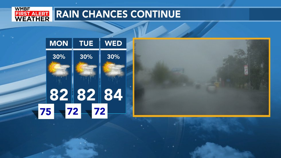 The next three days feature scattered showers and storms with high humidity.