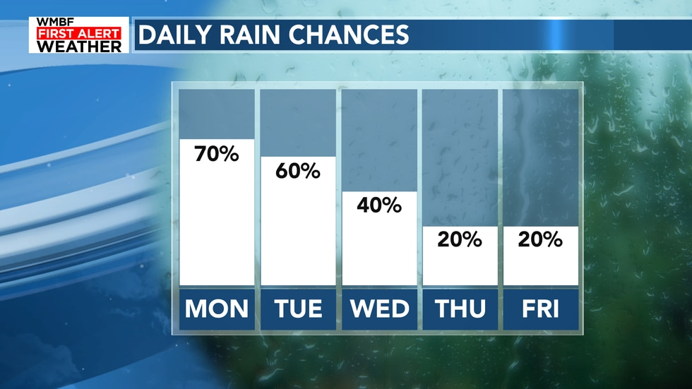 The daily rain chances will increase to 70% before falling throughout the week.