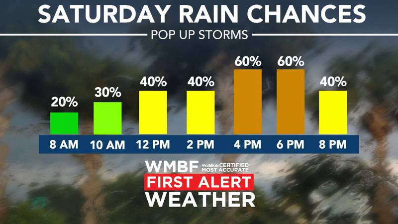 Showers and storms likely Saturday.